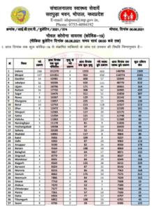 मध्य प्रदेश में पिछले 24 घंटे में #COVID19 के 735 नए मामले सामने आए हैं। इस दौरान 1,934 लोग डिस्चार्ज हुए और 42 लोगों की मृत्यु दर्ज़ की गई।
