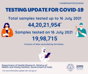 भारत में कल कोरोना वायरस के लिए 19,98,715 सैंपल टेस्ट किए गए, कल तक कुल 44,20,21,954 सैंपल टेस्ट किए जा चुके हैं: भारतीय चिकित्सा अनुसंधान परिषद (ICMR)